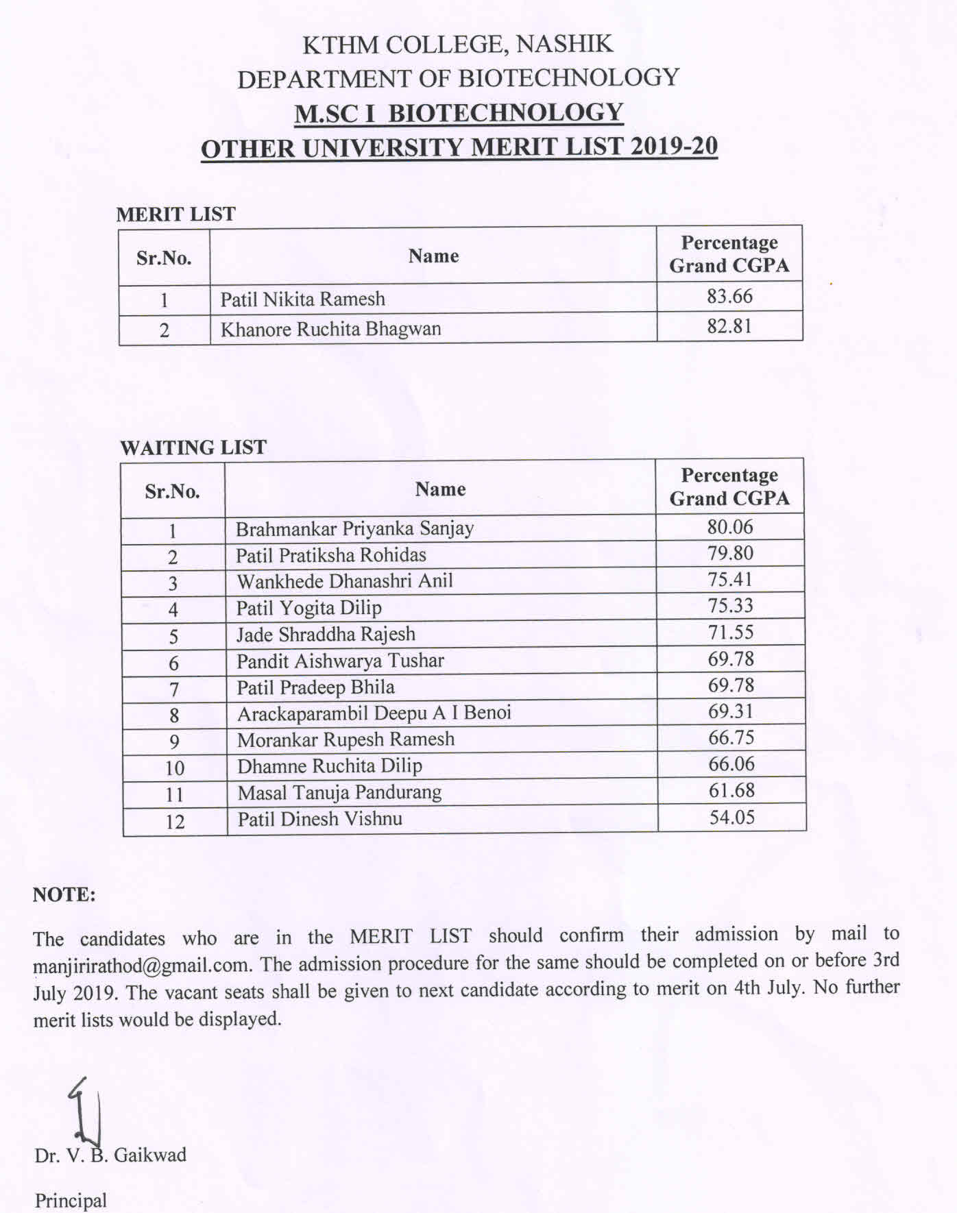 MSc-I Biotech Other University Merit List 2019-20